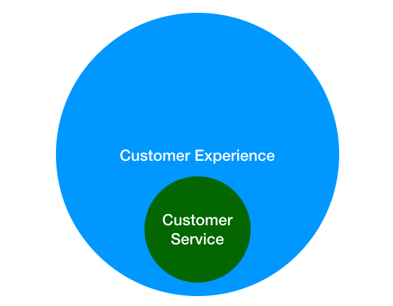 Graphic depicting customer service as a subset of customer experience.