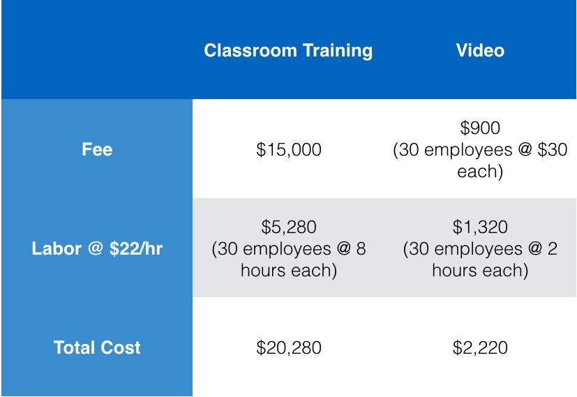 Cost comparison of live training vs video.