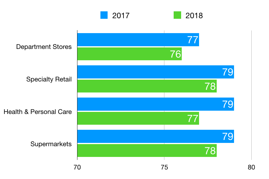 Retail customer satisfaction declined from 2017 to 2018.