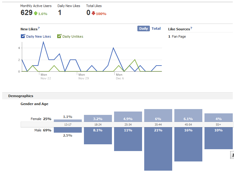 Get deep analytics about your customers from Facebook check-ins and visits to your business Facebook page. Image courtesy Facebook.