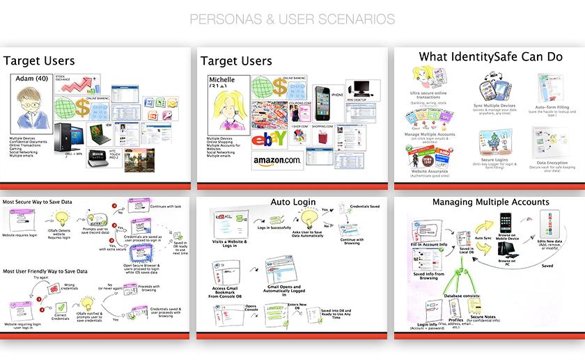 Personas & User Scenarios