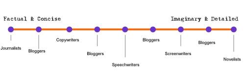 writer-spectrum.jpg
