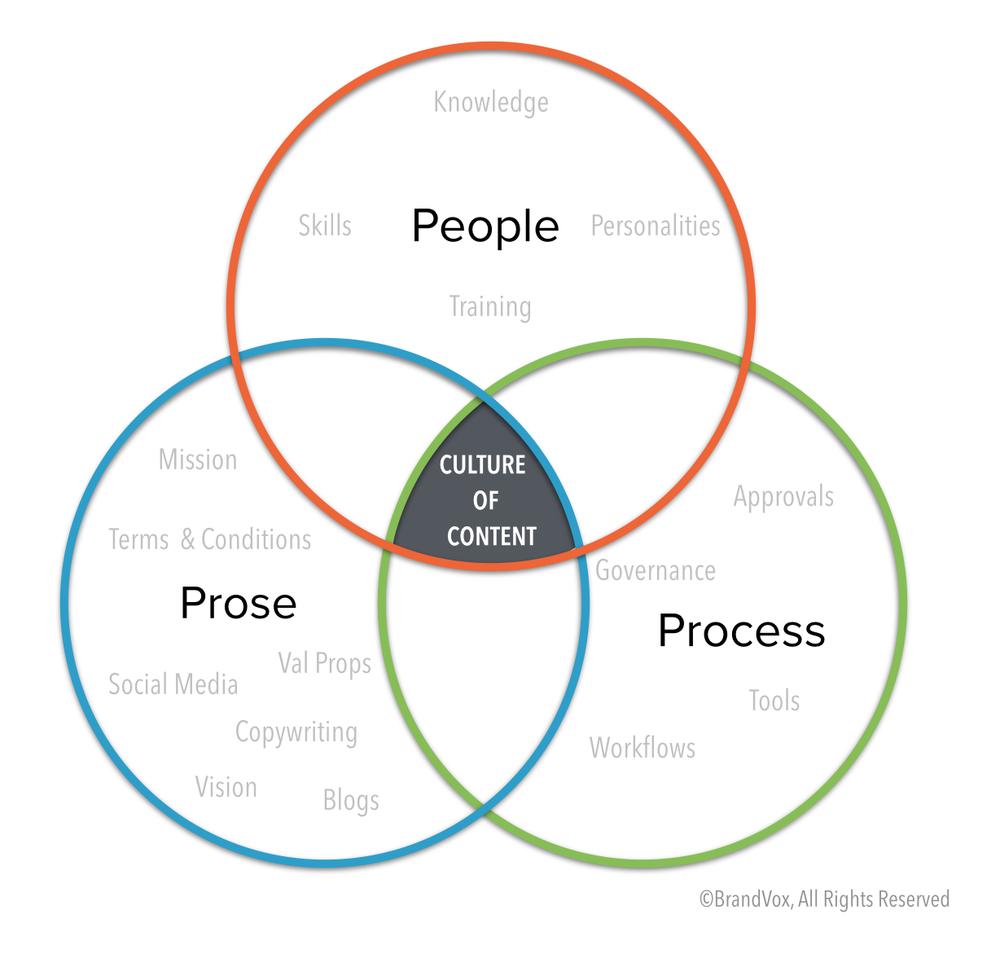 Civilization process