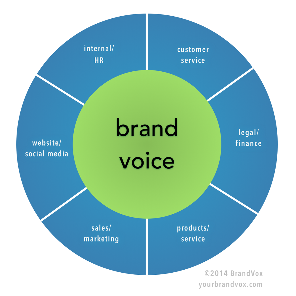 Tone Wheel: A Tool for Defining Brand Voice and Tone