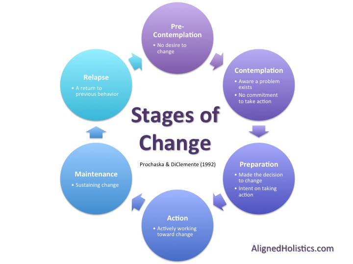 stages of social transformation As you can see, there are various stages of the model (and the behavior expected of the person experiencing change): precontemplation: a logical starting point for the model, where there is no intention of changing behavior the person may be unaware that a problem exists.