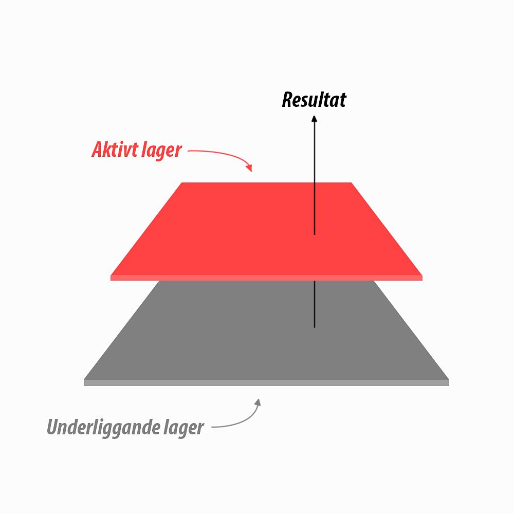 fig 1. Förklaring av Aktivt lager