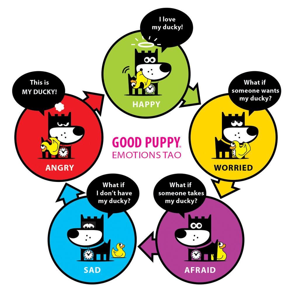 GOOD PUPPY . Printable PDF . Emotions TAO Chart