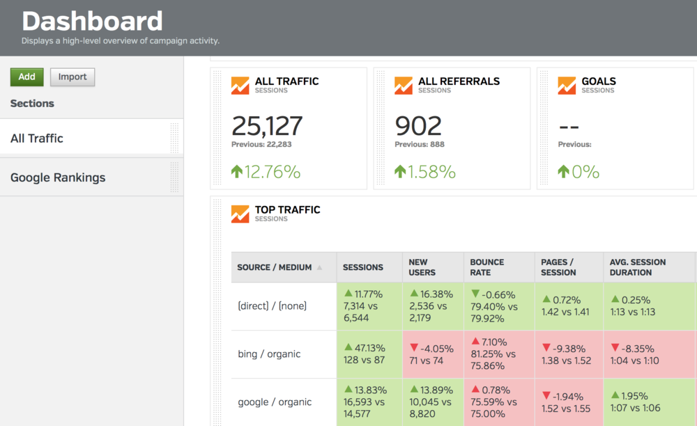 Peak at new Dashboards/Reports