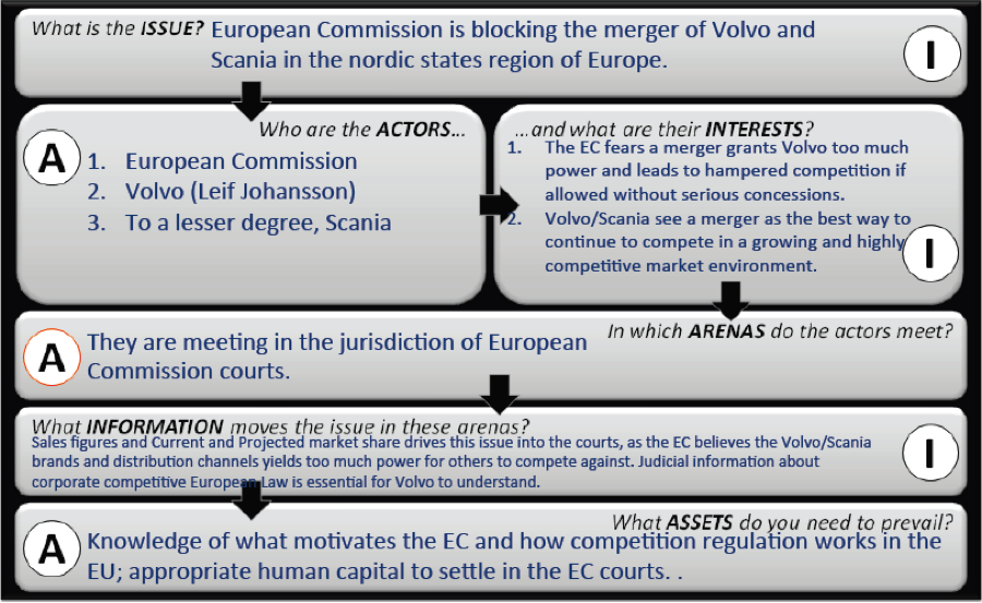 Exhibit A The framework helps us identify how a firm should address a non-market issue. In Volvo's case, we see who the major participants include the EC, their motivations, for upholding competitive policy, the courts where the issue is being disputed, the necessary information to sway the courts, and the necessary assets (knowledge, attorneys) that Volvo needs in order to win the battle with the EC and secure the merger by acquisition of Scania.