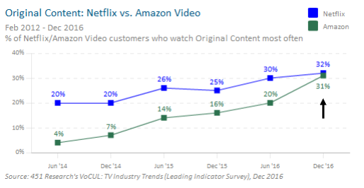 chart_original_context_netflix_vs_amazon.png
