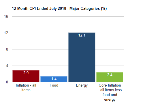 12month-CPI-ended-July-2018.png