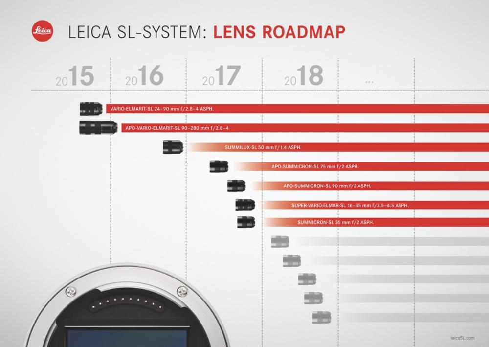 Leica SL System Lens Roadmap, as of September 2016