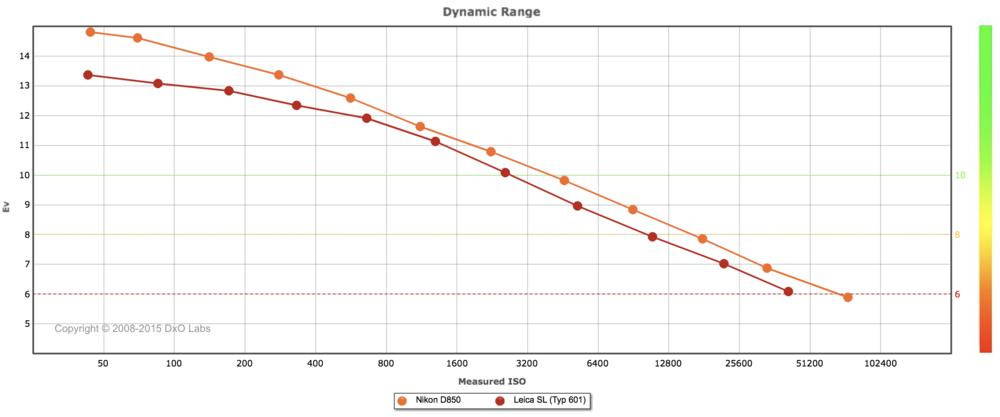 Sensor testing by DXO Labs shows the superior dynamics range of the Nikon D850