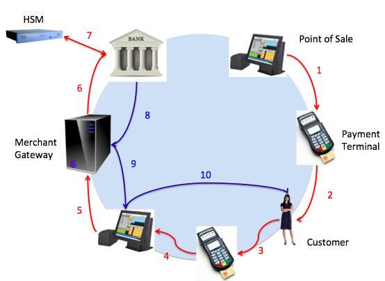 Retail Transaction Flow