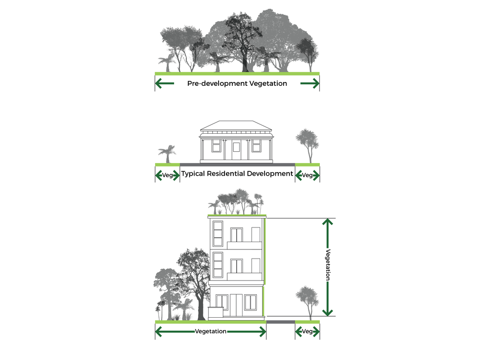 Figure 3: Living roofs, walls and facades protect vegetation cover/green space/biomass