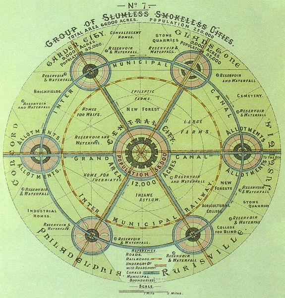 Illustrasjon: Ebenezer Howard, henta frå Wikimedia Commons