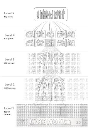 Modell av det representative inngruppedemokratiet  (Illustrasjon: Terje Bongard)
