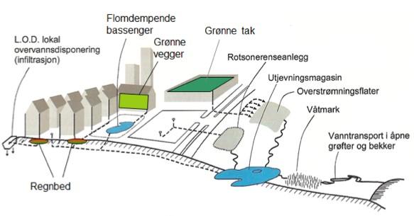 Skisse over LOD-tiltak som kan gjennomføres i byer og tettsteder med overvannsproblemer. Figuren er hentet fra Norsk Vann Rapport 162/2008   og omarbeidet av Kim Paus.