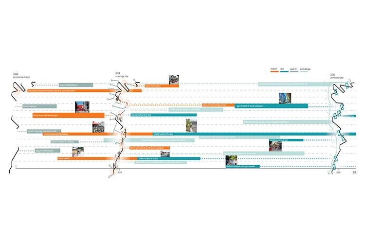 Diagram som viser fremdriften i prosessen. Illustrasjon: White/Rodeo/Grønning.
