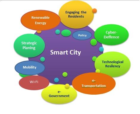 Wikimedia Commons:hundrevis av meir eller (i dette høve)mindre gode modeller er laga for å forklare kva Smart Cities eigentleg er.
