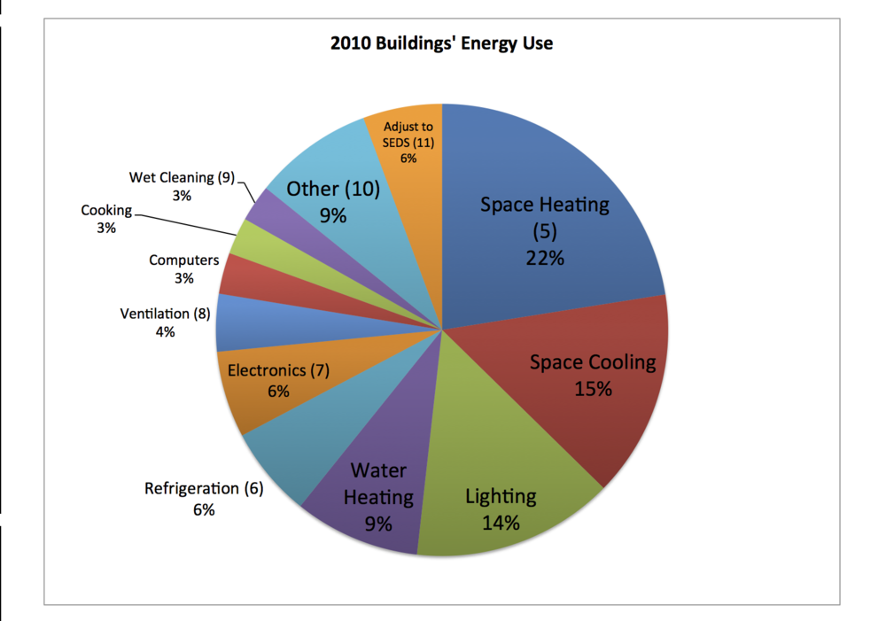 46% of buildings' energy consumption is for space heatiing/cooling and water heating.