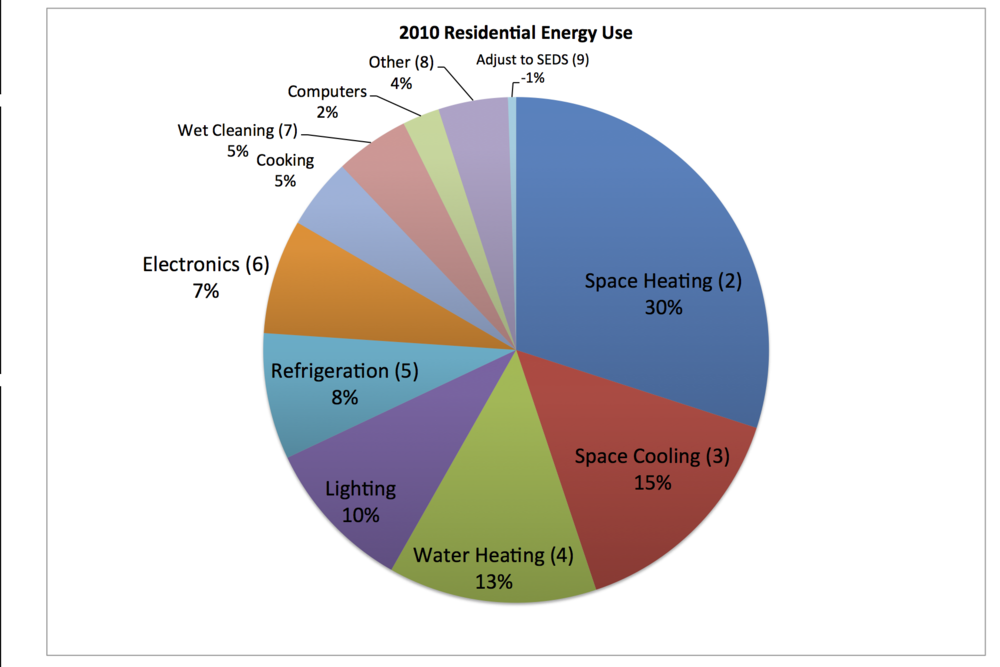 Space heating/cooling and water heating made up 58% of residential energy consumption.