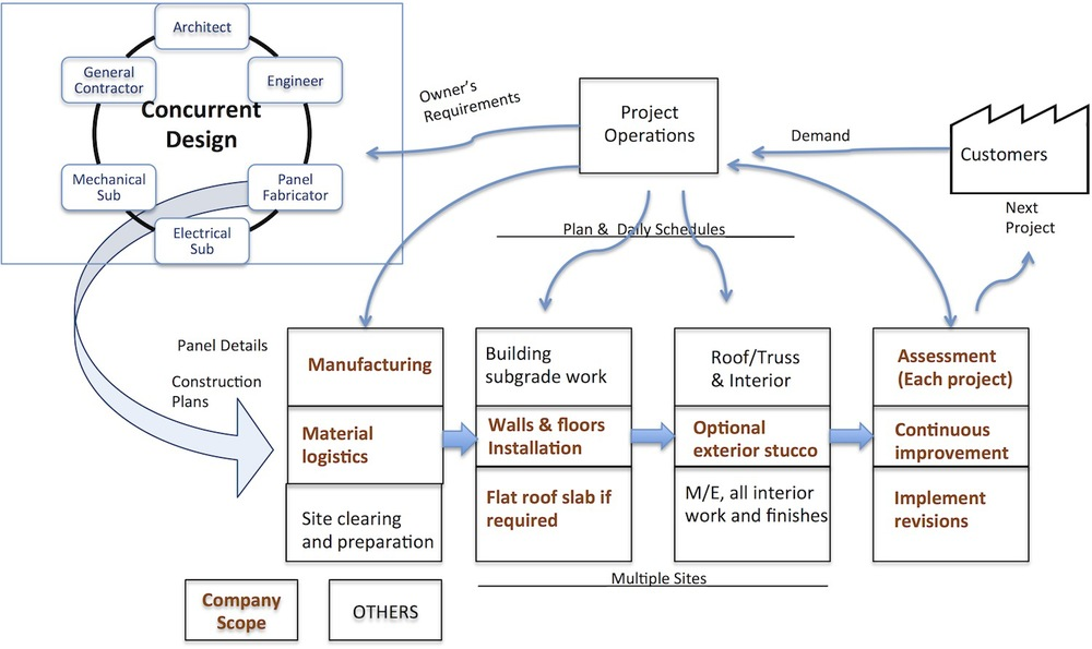 projectflow.jpg