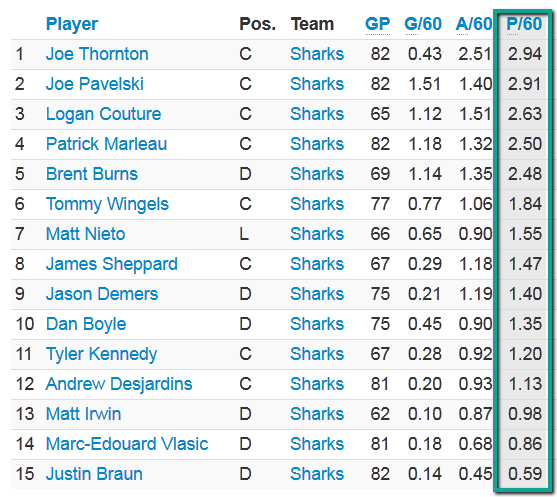 via extraskater.com, players sorted by points produced per 60 minutes of ice time. This tells us who the most productive players are with the ice time they receive,