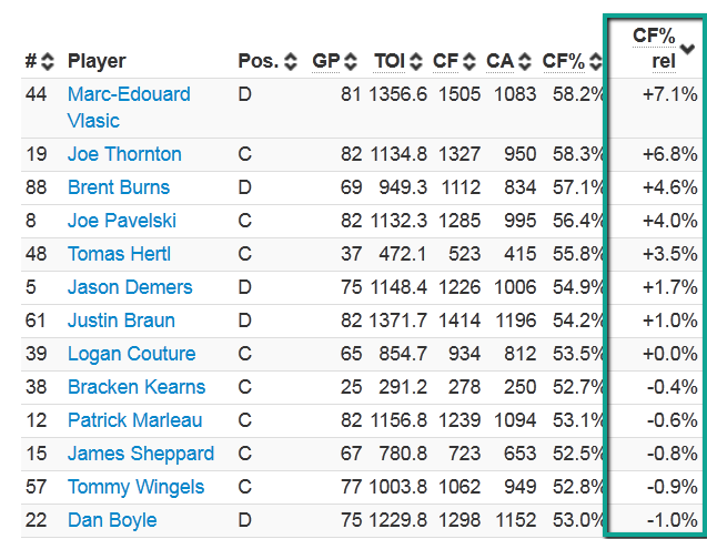 via extraskater.com, players sorted by CorsiFor% relative to their teammates. This tell us who is driving on ice results at 5v5.