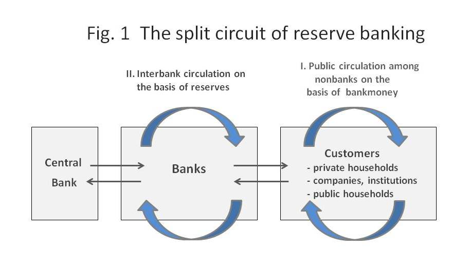 central bank balances and reserve requirements gray simon