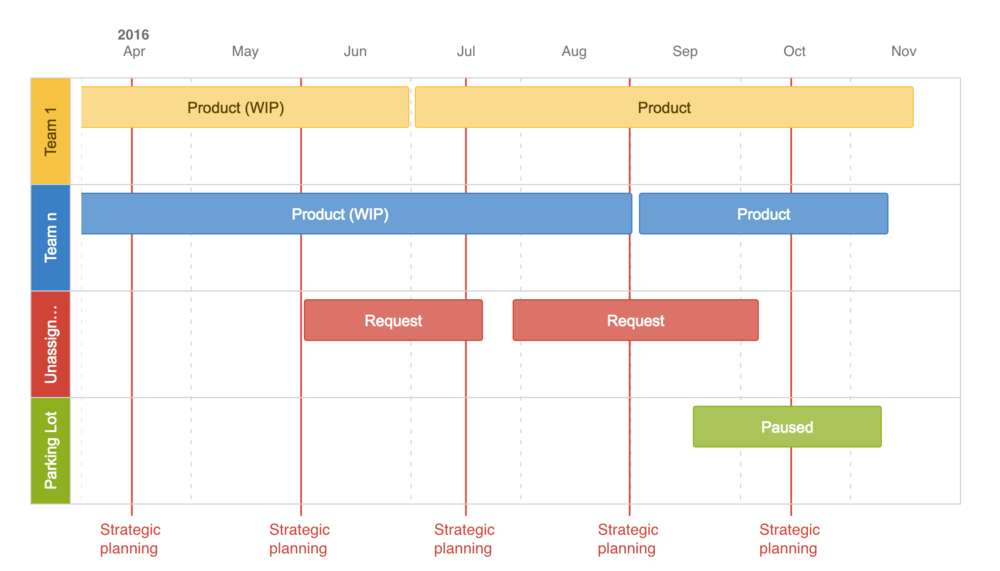 This roadmap was created in Confluence (Wiki). It is an easy macro which comes with the standard product.