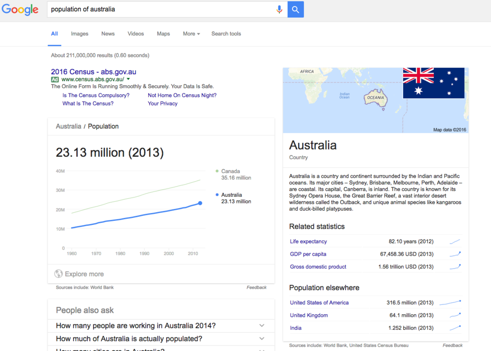 An example of a knowledge panel, displayed to the right of a Google Adwords result and a knowledge card.