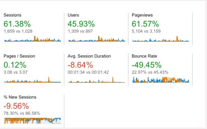 google-analytics-dashboard-example-of-does seo work