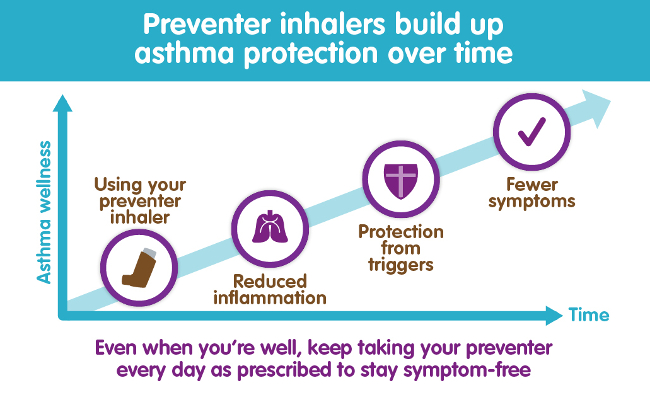 asthma prevention dentist