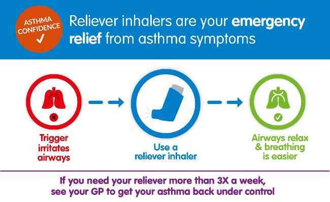 asthma reliever dentist