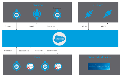 Integration patterns common on the Salesforce Platform
