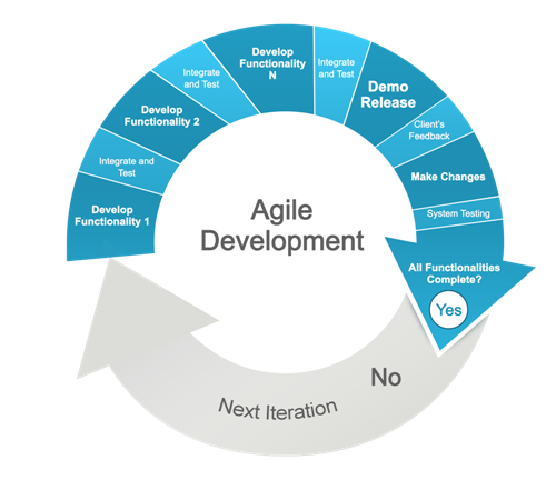 Agile Project  Management In eLearning Development