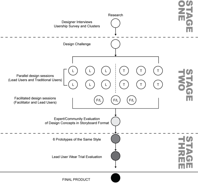 write dissertation nursing This innovative nursing textbook provides a clear guide to writing a winning dissertation it contains advice and guidance for overcoming many of the difficulties.