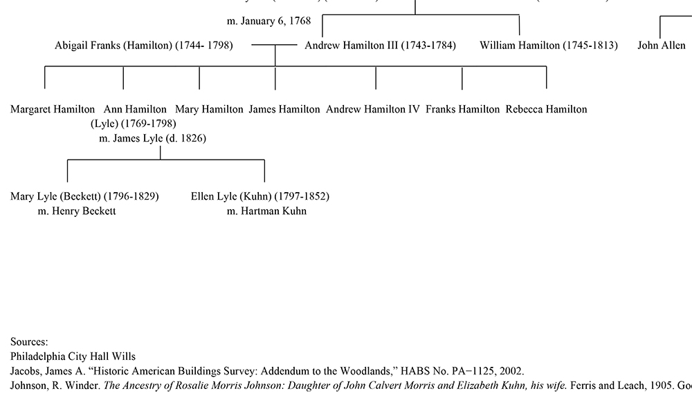 Corrected Hamilton Family Tree.jpg