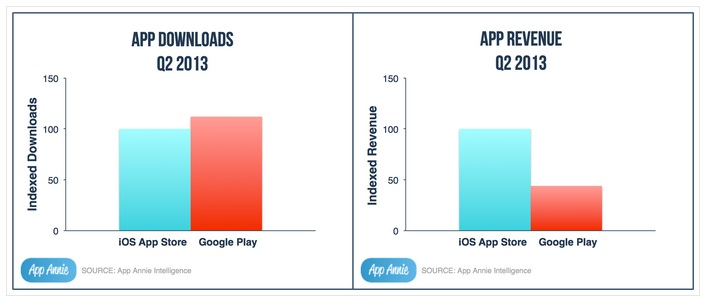 iOS App Store vs. Google Play App Downloads - Source - AppAnnie.com