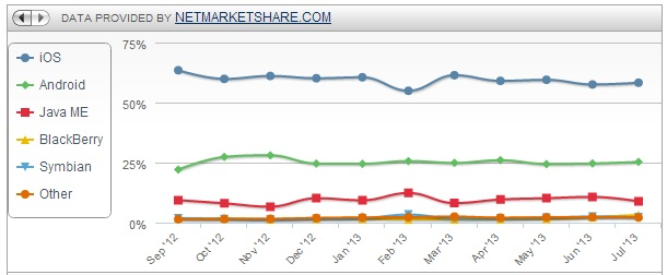 Mobile OS web usage - Source: Marketshare.com