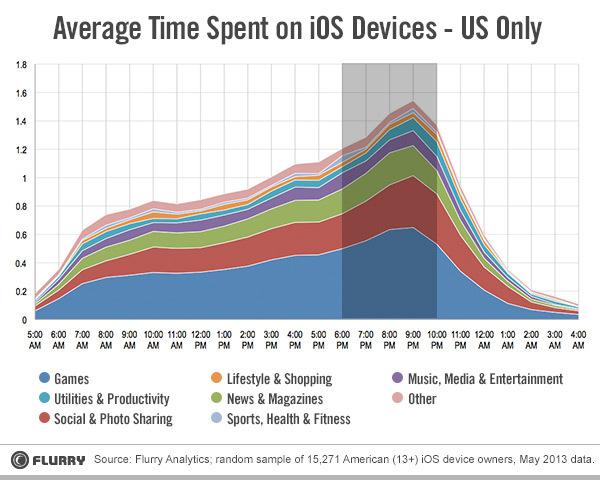 iOS usage statistics in US (Source: blog.flurry.com)