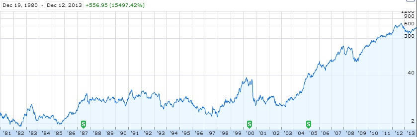 Apple (AAPL) stock - A look back (Source - https://www.google.com/finance)