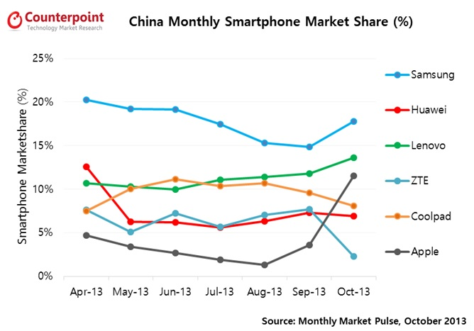 Apple iPhone market share in China (Market intelligence specialist Counterpoint)