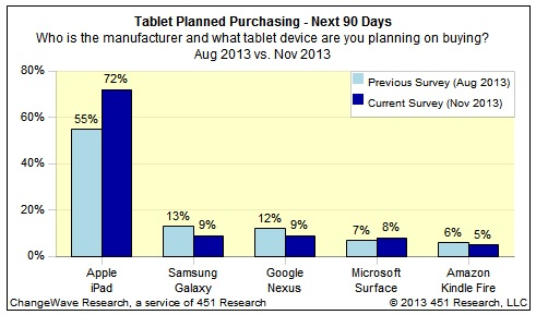 ChangeWave's survey on planned tablet purchases in the next 90 days (Source -ChangeWaveResearch.com)