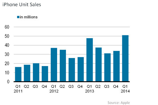 Lower than expected 51 million iPhones sold by Apple in Q1 2014 was responsible for the 8% drop in its shares immediately after the financial results were announced by the company (Source - iPhoneHacks.com)