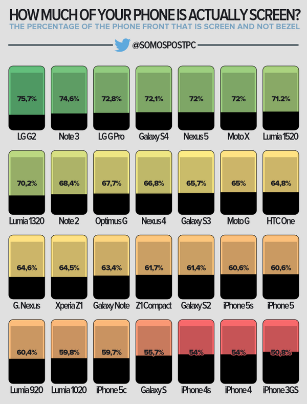 Chart showing many smartphone's screen size to dimension ratio (Source - 9to5mac)