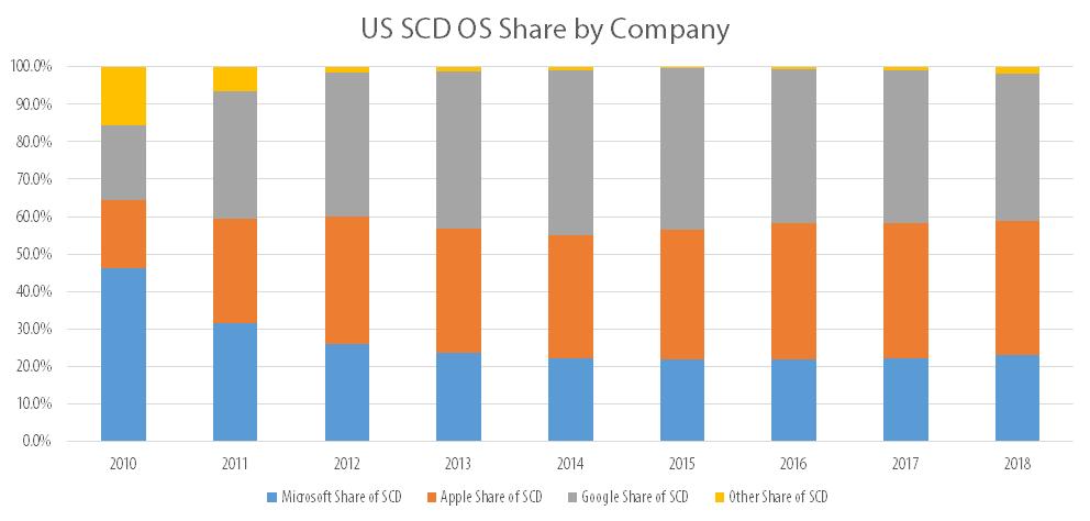 US smartphone market share predictions (Source - TechPinions)
