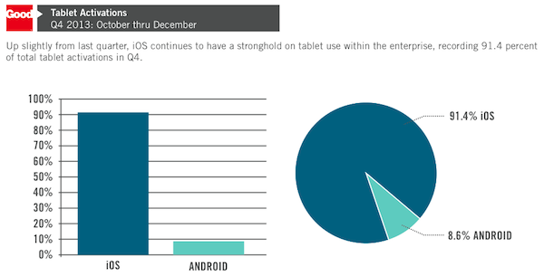 iPad numbers in business (Source - Good Technology)