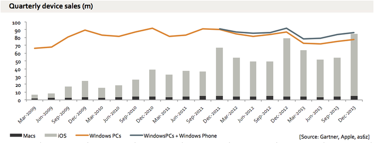 Apple equals Microsoft ('s software installed) device sales (Source of the image - Ben Evans)